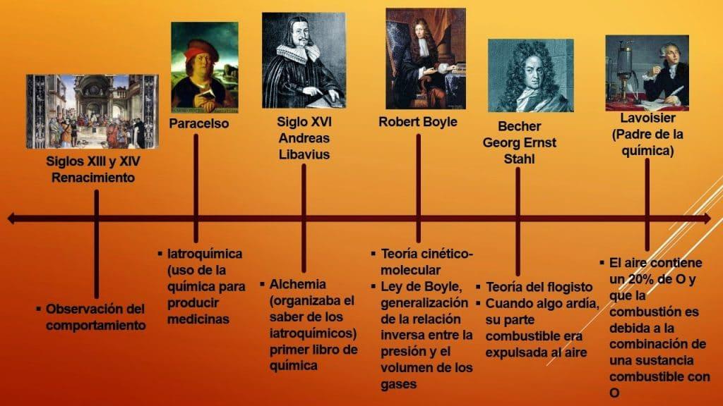 Historia-de-la-Química-2