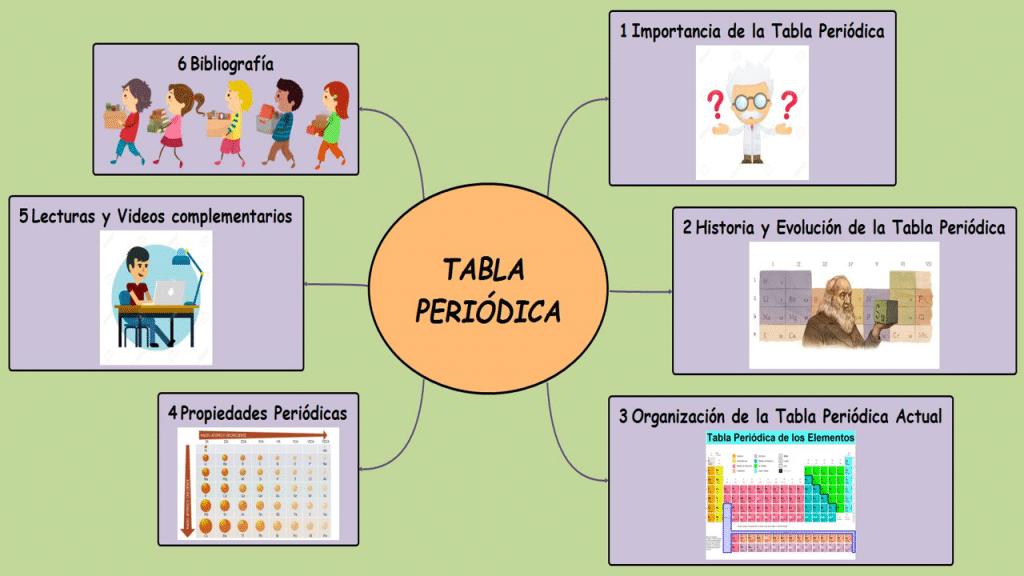 Historia de la tabla peridica origen descubridores y ms historia de la tabla peridica 2 urtaz Choice Image