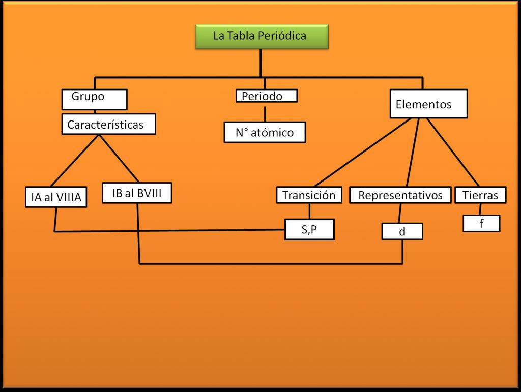 Historia de la tabla peridica origen descubridores y ms historia de la tabla peridica 3 urtaz Images