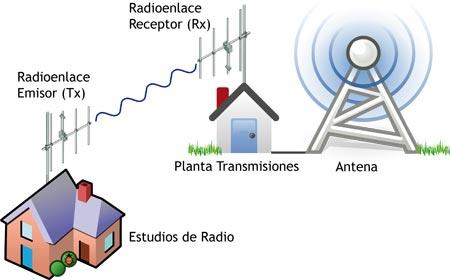 Historia de la radio, funcionamiento