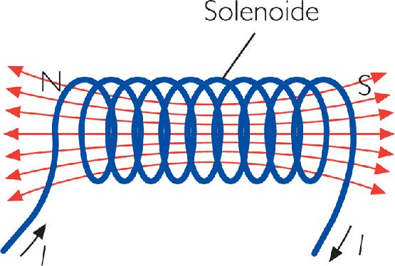 Solenoid eletricidade