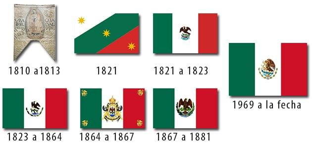 Historia de las banderas de México
