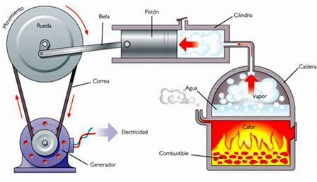 Historia de los motores de combustion interna y externa