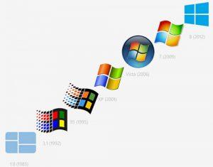Historia de los sistemas operativos: evolucion, windows y más