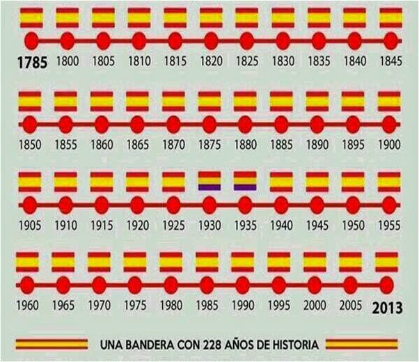 historia-de-la-bandera-española-2