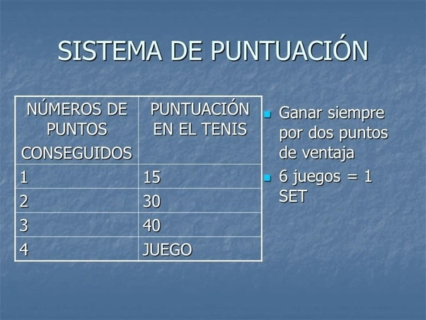 puntuacion